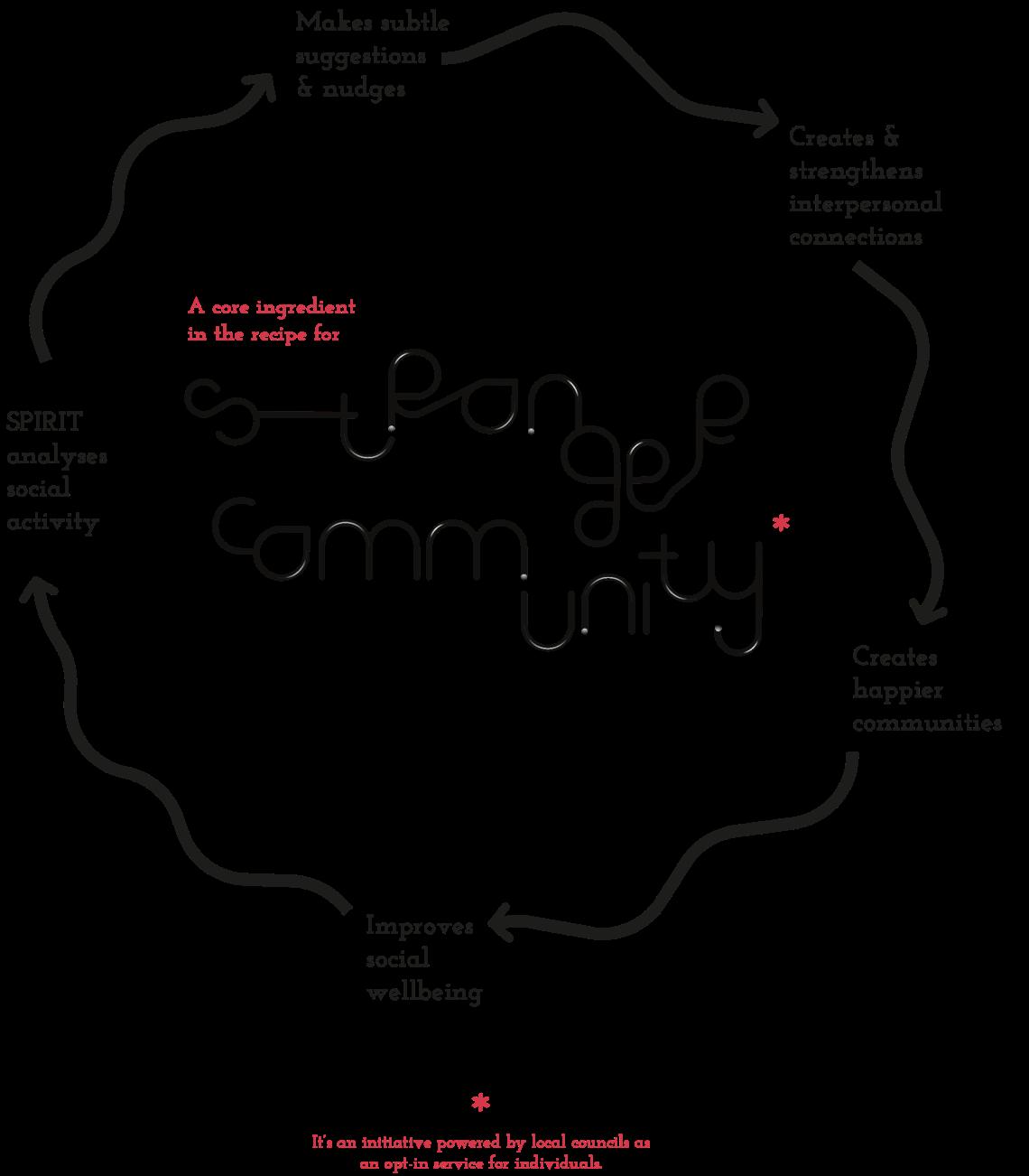 IDEO_Spirit_Luca Ponticelli_diagram